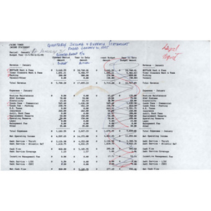 Taino Tower quarterly income and expense statement.