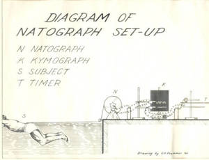 Diagram of Natograph Set-Up