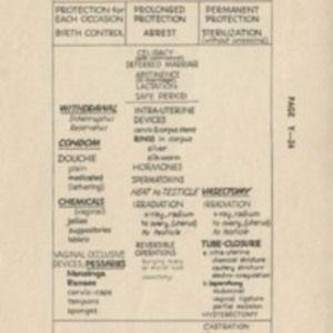 Control of Conception, Chart of Chief Methods