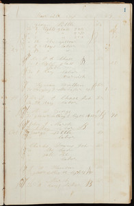 Ledger of Sylvester Cram, Boston, Mass., Feb. 7-Nov. 14 1850