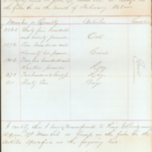 List of Stored Transferred, February 1863, James Aborn