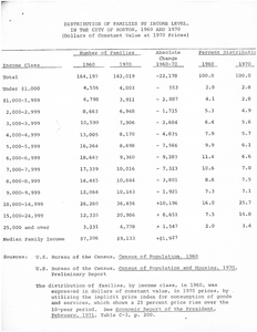Distribution of Families by Income Level, in the City of Boston, 1960 and 1970 (Dollars of Constant Value at 1970 Prices), 1960-1970