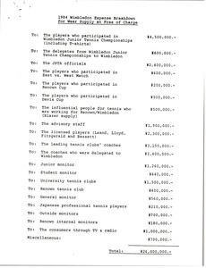 1984 Wimbledon Expense Breakdown for Wear Supply at Free of Charge