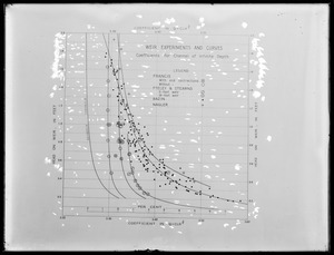 Metropolitan Water Works Miscellaneous, Weir Experiments and Curves, Mass., 1918