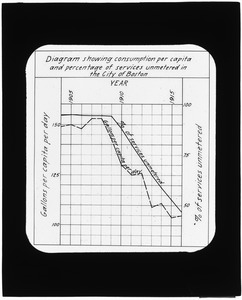 Tables, Consumption per capita and percentage of services unmetered in the City of Boston, 1905-1915, Mass., 1915