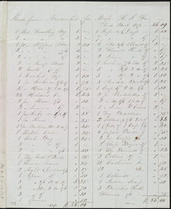 Letter from Charlotte Austin Joy, Nantucket, [Mass.], to Maria Weston Chapman, 12th mo[nth] 14th [day] 1842