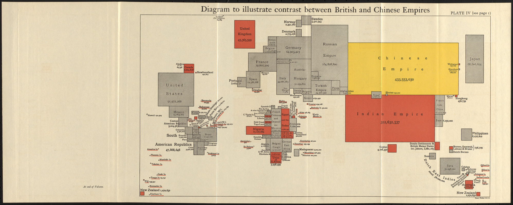 Diagram to illustrate contrast between British and Chinese Empires