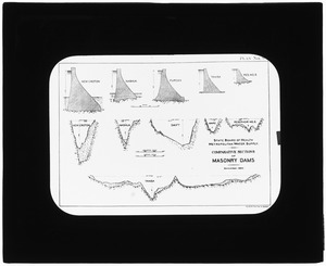 Maps, Wachusett Dam, comparative sections of masonry dams, Mass., Dec. 1894