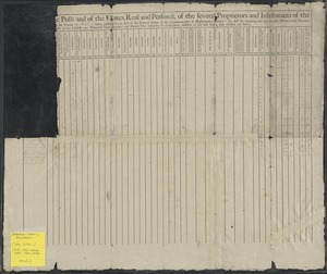 """[A list of th]e polls and of the estates, real and personal, of the several proprietors and inhabitants of the [town of Watertown in] the county of Middlesex taken pursuant to an act of the general court of this commonwealth of Massachusetts, intitled, """"An act for inquiring into the rateable estates of this Common[wealth,"""" passed in the y]ear of our Lord, one thousand seven hundred and ninety-two, taken by the subscribers, assessors of the said town, duly elected and sworn."""