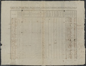 """A list of the polls and estates, real and personal, of the several proprietors and inhabitants of the town of Watertown in the county of Middlesex taken, pursuant to an act of the general court of this commonwealth, passed in the year of our Lord, one thousand eight hundred and one, entitled, """"An act for ascertaining the rateable property within this Commonwealth,"""" by the subscribers, assessors of the said Watertown duly elected and sworn."""