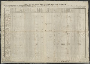"""A list of the polls and estates, real and personal, of the several proprietors and inhabitants of the town of Watertown in the county of Middlesex taken, pursuant to an act of the general court of this commonwealth, passed in the year of our Lord one thousand eight hundred and twenty one, entitled, """"An act to ascertain the rateable estate within this Commonwealth,"""" by the subscribers, assessors of the said town duly elected and sworn."""