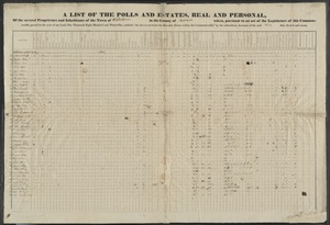 """A list of the polls and estates, real and personal, of the several proprietors and inhabitants of the town of Watertown in the county of Middlesex taken, pursuant to an act of the legislature of this commonwealth, passed in the year of our Lord, one thousand eight hundred and thirty-one, entitled, """"An act to ascertain the rateable estate within this Commonwealth,"""" by the subscribers, assessors of the said town duly elected and sworn."""