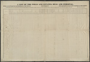 """A list of the polls and estates, real and personal, of the several proprietors and inhabitants of the town of in the county of taken, pursuant to an act of the legislature of this commonwealth, passed in the year of our Lord, one thousand eight hundred and thirty-one, entitled, """"An act to ascertain the rateable estate within this Commonwealth,"""" by the subscribers, assessors of the said duly elected and sworn."""