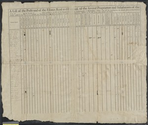 """A list of the polls and of the estates, real and personal, of the several proprietors and inhabitants of the town of in the county of taken pursuant to an act of the general court of the commonwealth of Massachusetts, intitled, """"An act for inquiring into the rateable estates of this Commonwealth,"""" passed in the year of our Lord, one thousand seven hundred and ninety-two, taken by the subscribers, assessors of the said town, duly elected and sworn."""