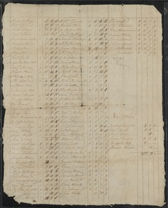 East list of taxes, Feb of 22. 1792