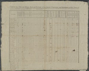 "A list of the polls and estates, real and personal, of the several proprietors and inhabitants of the town of in the county of taken, pursuant to an act of the general court of this commonwealth, passed in the year of our Lord, one thousand eight hundred and one, entitled, ""An act for ascertaining the rateable property within this Commonwealth,"" by the subscribers, assessors of the said duly elected and sworn."
