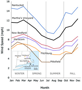 Line graph of Monthly Mean Wind Speeds