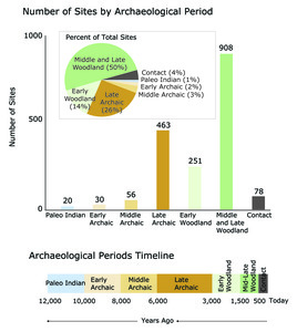 Archeology Graphs and Timeline