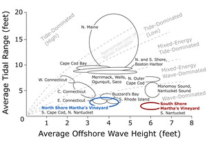 Tidal Range and Offshore Wave Height for Coastal New England