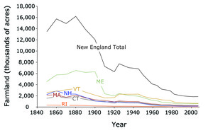 Decline in New England Farms