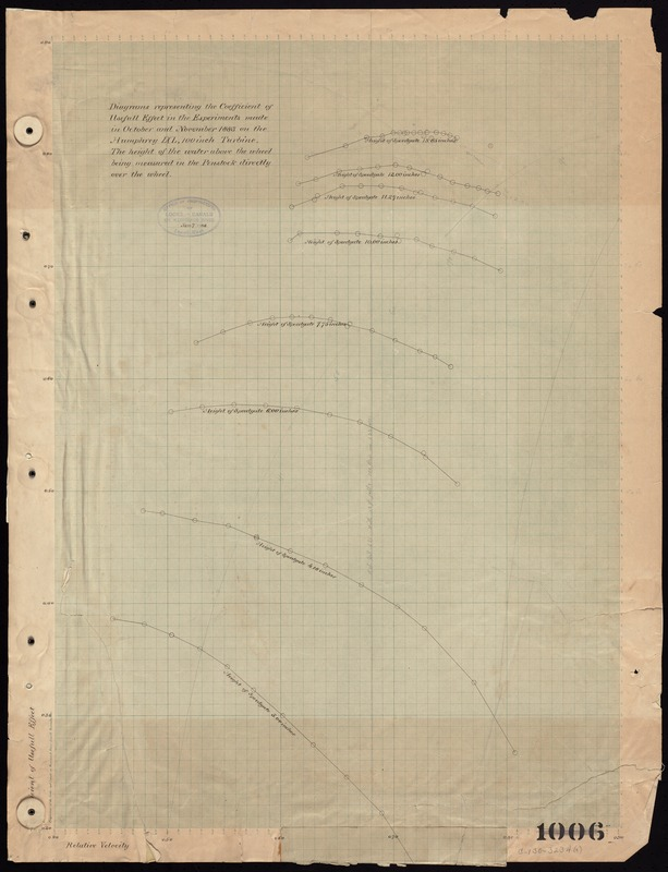Diagrams representing the coefficient of useful effect in the experiments made in October and November 1883 on the Humphrey IXL, 100 inch turbine