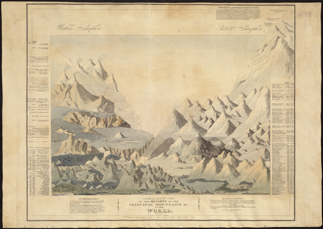 Comparative view of the heights of the principal mountains &c. in the world