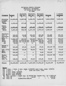 Financial statement 1st quarter, 1961