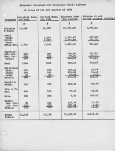 Financial statement 3rd quarter, 1961