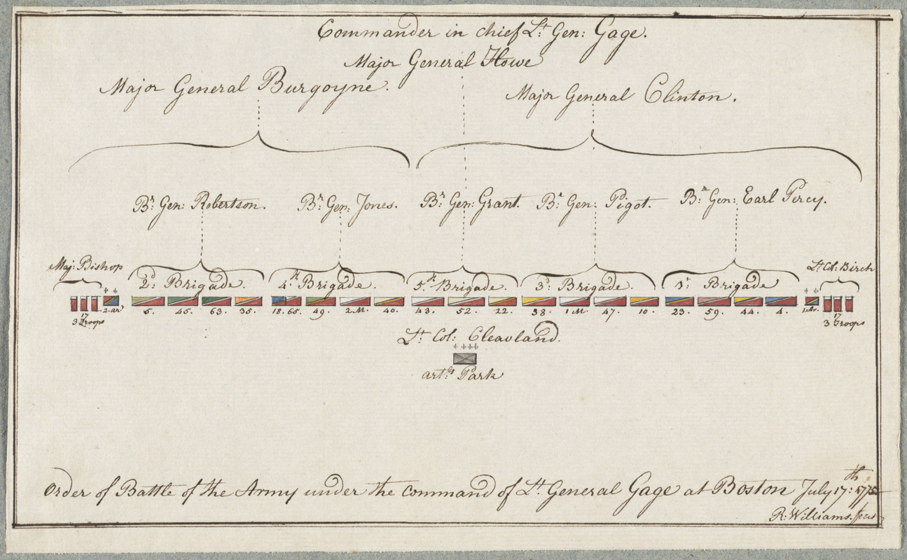 Order of battle of the army under the command of Lt. General Gage at Boston, July 17th, 1775